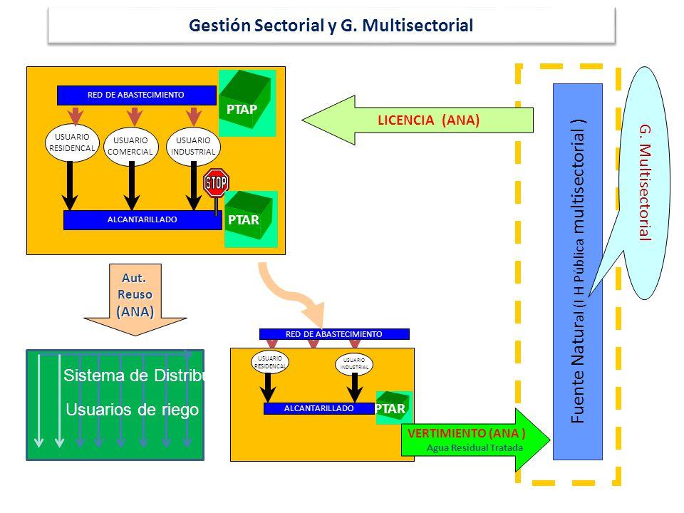 Gestión Sectorial y G. Multisectorial