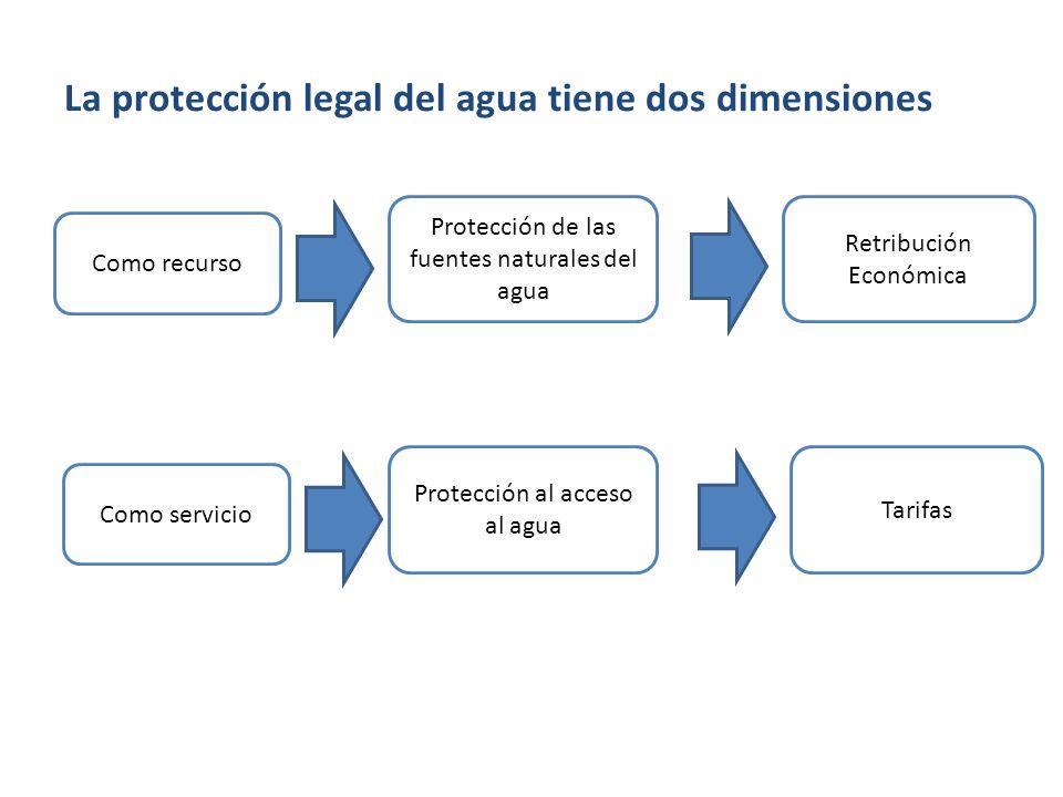 La protección legal del agua tiene dos dimensiones