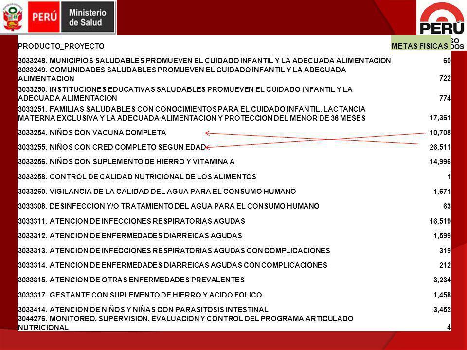 PRODUCTO_PROYECTO METAS FISICAS. 3033248. MUNICIPIOS SALUDABLES PROMUEVEN EL CUIDADO INFANTIL Y LA ADECUADA ALIMENTACION.