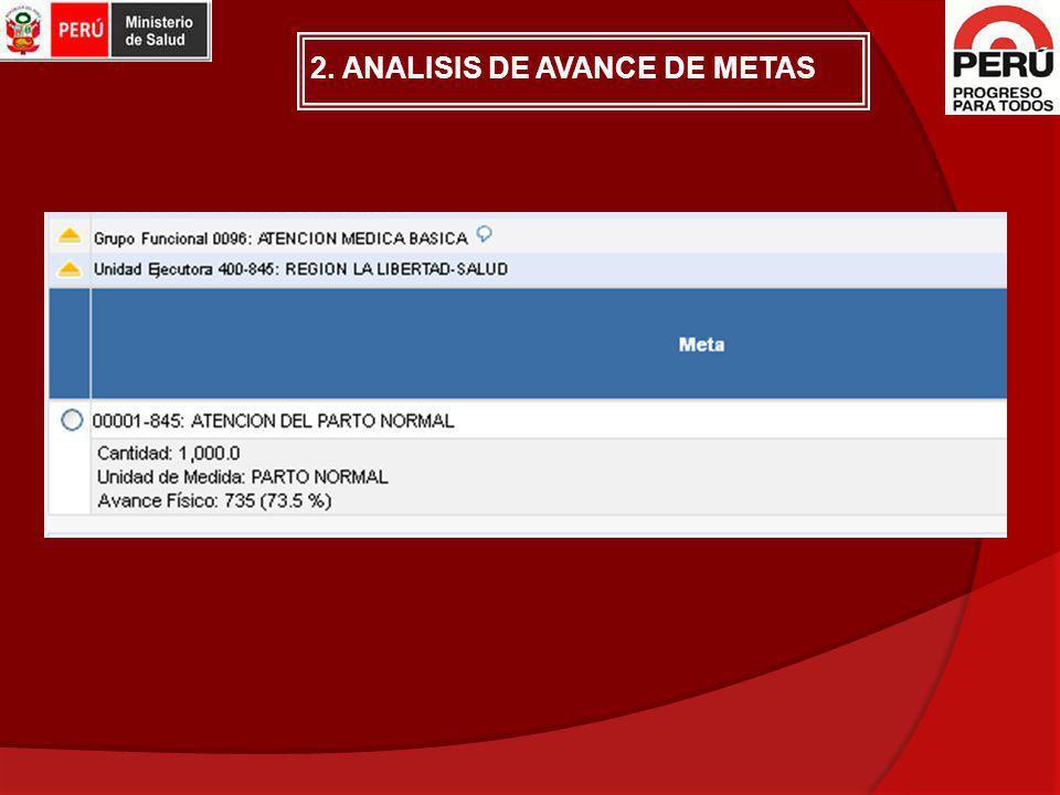 2. ANALISIS DE AVANCE DE METAS