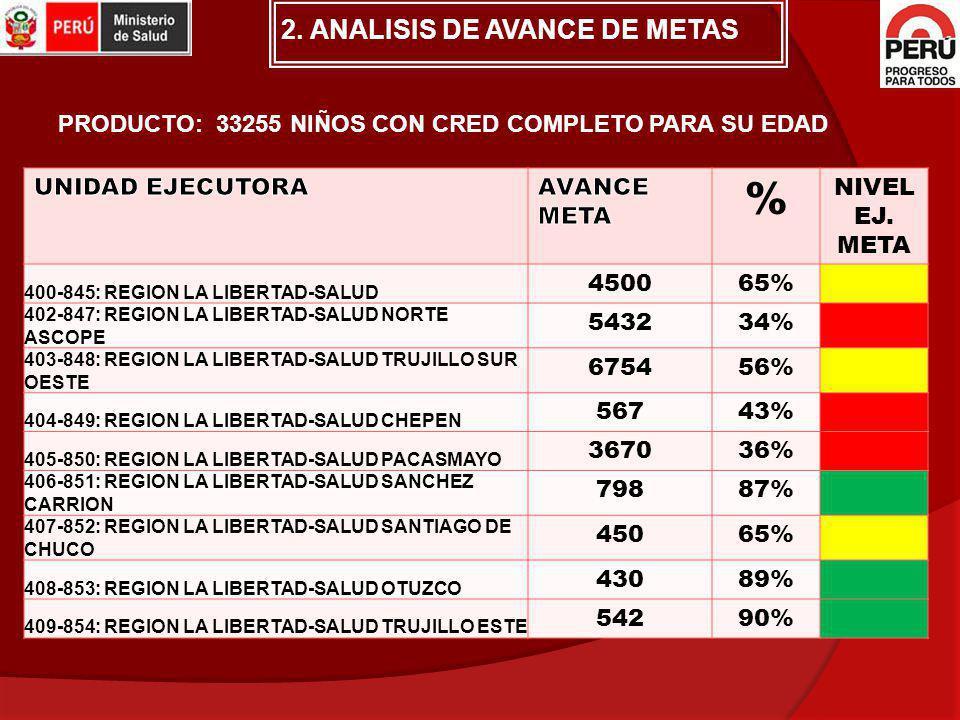 % 2. ANALISIS DE AVANCE DE METAS