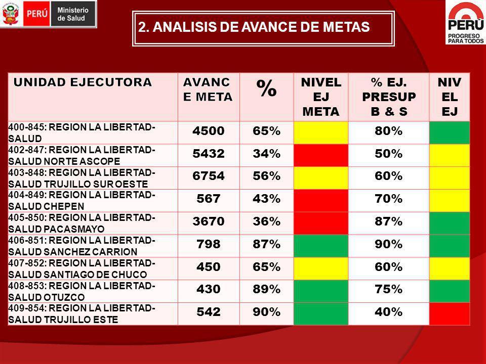 % 2. ANALISIS DE AVANCE DE METAS UNIDAD EJECUTORA AVANCE META
