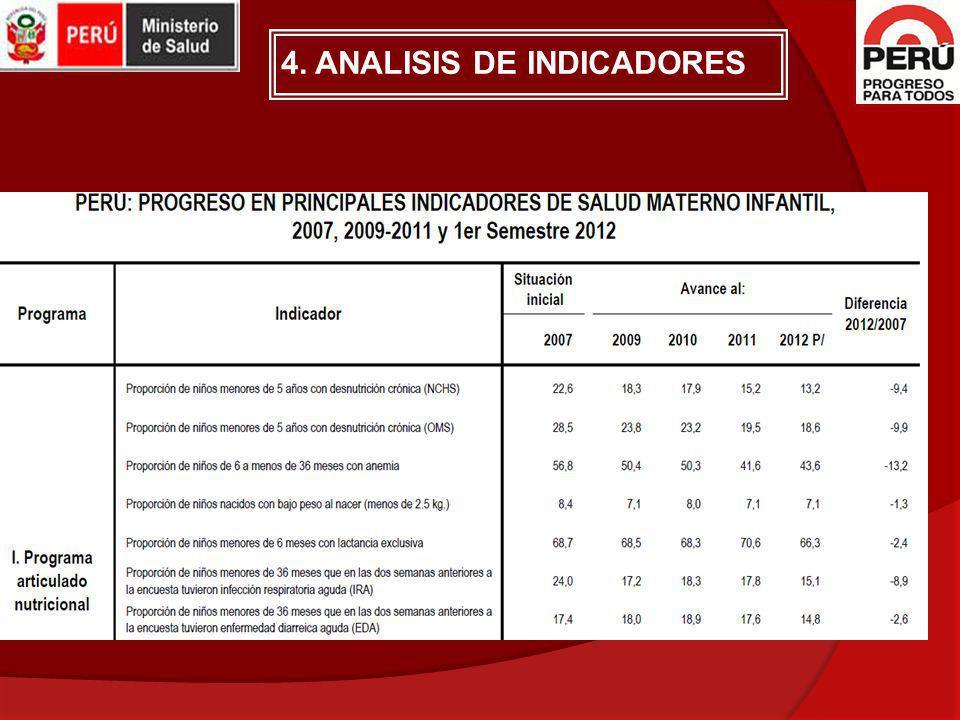 4. ANALISIS DE INDICADORES