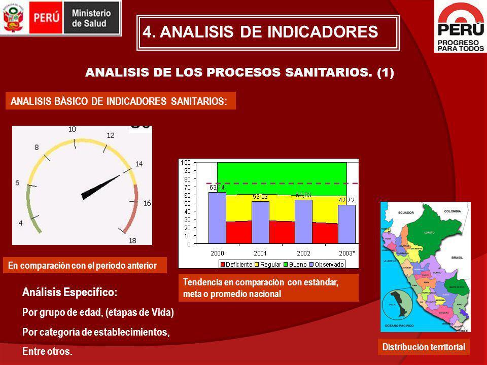 ANALISIS DE LOS PROCESOS SANITARIOS. (1)