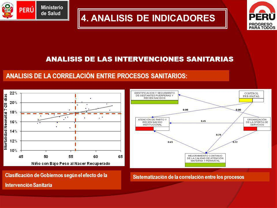ANALISIS DE LAS INTERVENCIONES SANITARIAS
