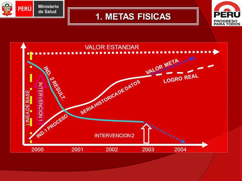 1. METAS FISICAS VALOR ESTANDAR VALOR META LOGRO REAL IND. 2 RESULT.