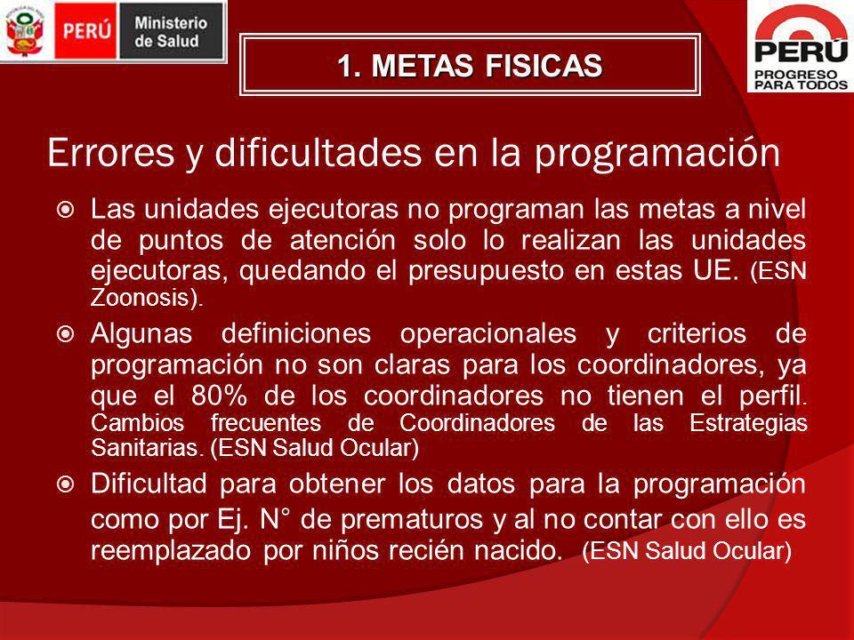 Errores y dificultades en la programación