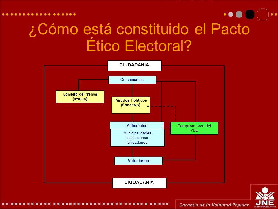 ¿Cómo está constituido el Pacto Ético Electoral