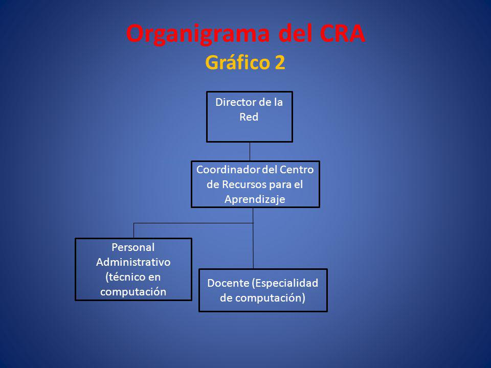 Organigrama del CRA Gráfico 2