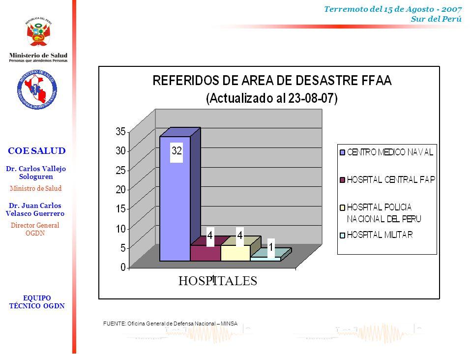 HOSPITALES FUENTE: Oficina General de Defensa Nacional – MINSA