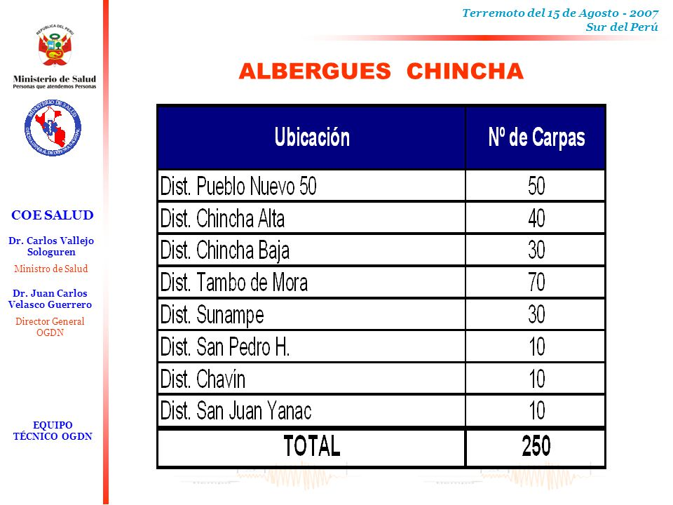 ALBERGUES CHINCHA