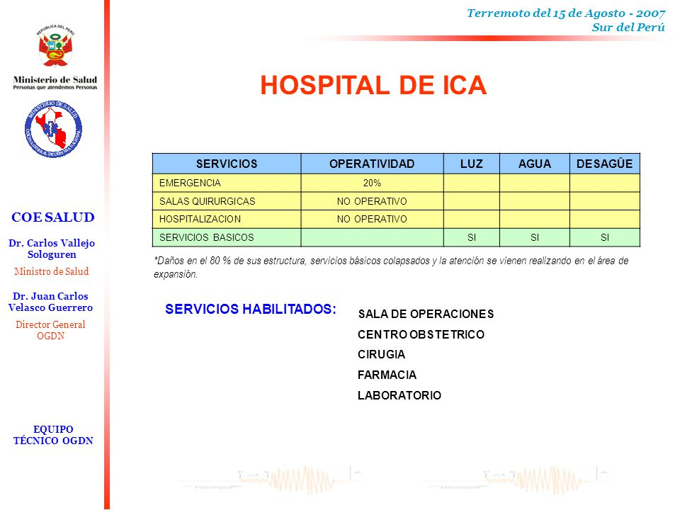 HOSPITAL DE ICA SERVICIOS HABILITADOS: SERVICIOS OPERATIVIDAD LUZ AGUA