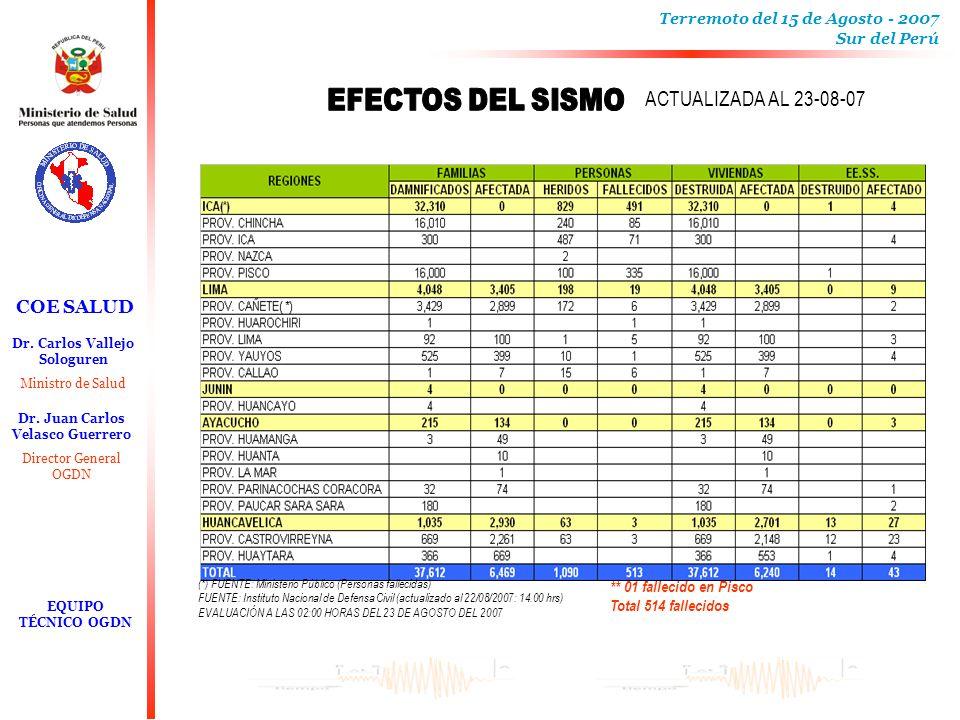 ACTUALIZADA AL 23-08-07 EFECTOS DEL SISMO ** 01 fallecido en Pisco