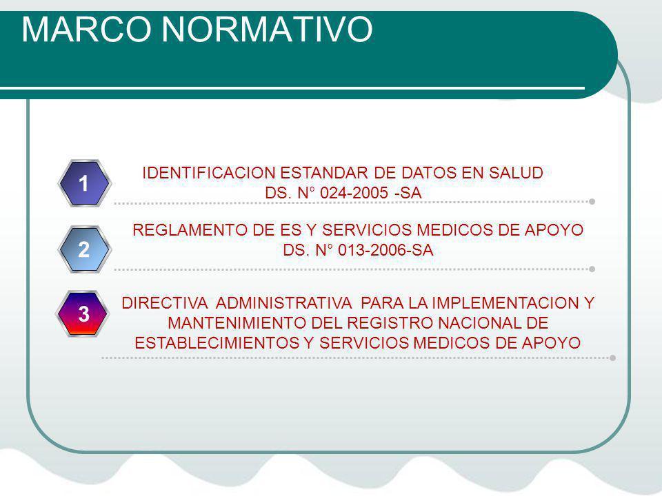 MARCO NORMATIVO 1 2 3 IDENTIFICACION ESTANDAR DE DATOS EN SALUD