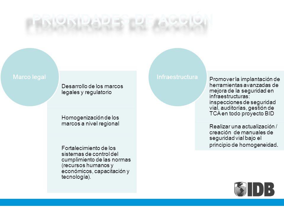 PRIORIDADES DE ACCIÓN Desarrollo de los marcos legales y regulatorio