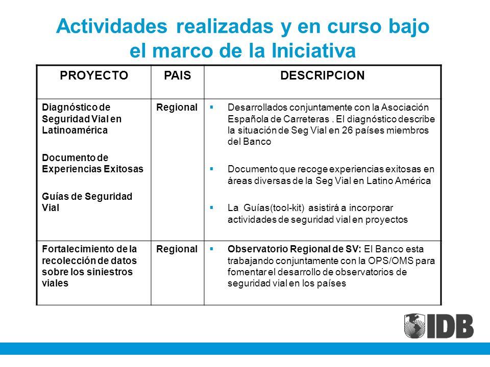Actividades realizadas y en curso bajo el marco de la Iniciativa