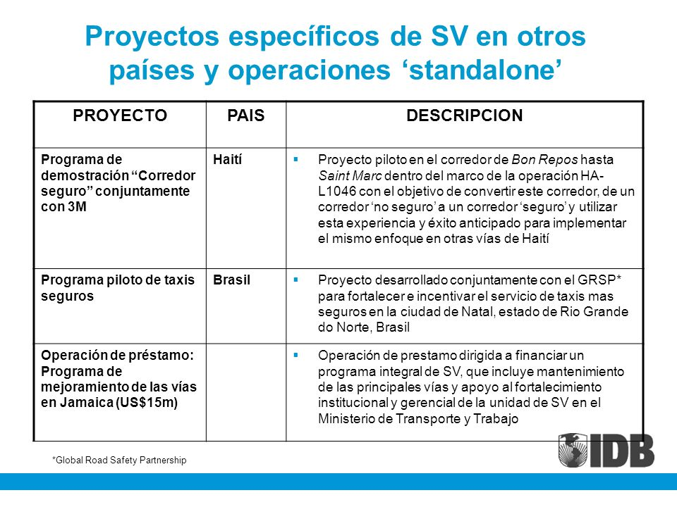 Proyectos específicos de SV en otros países y operaciones 'standalone'