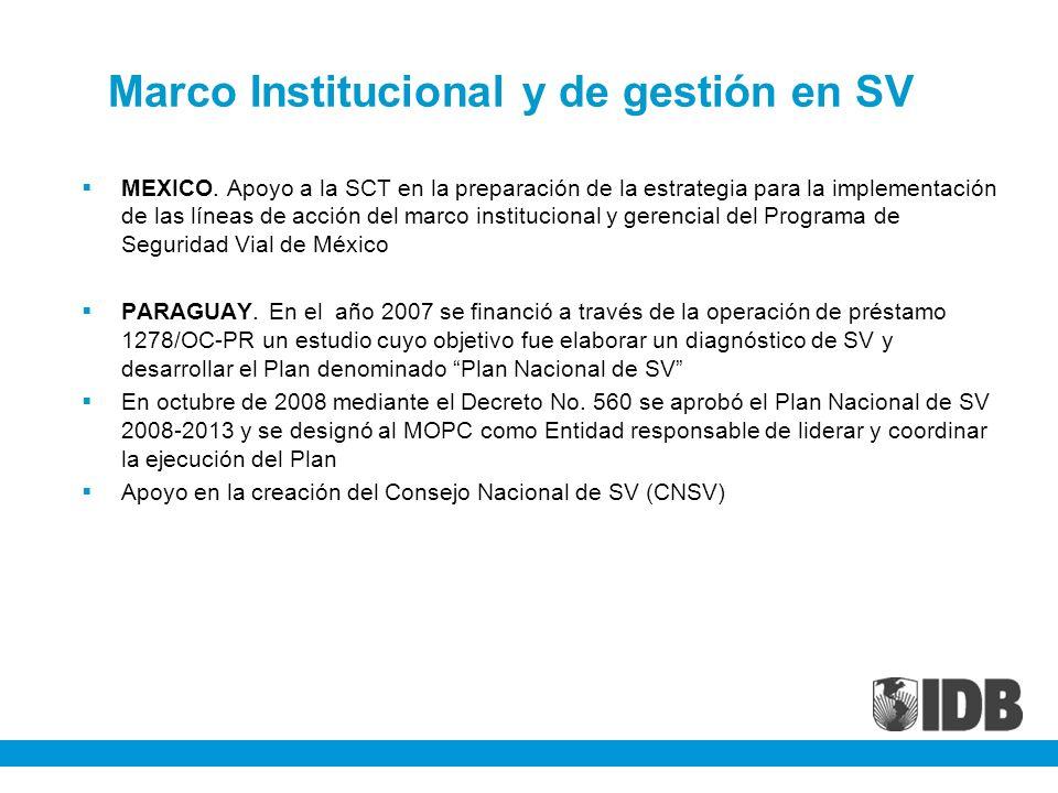 Marco Institucional y de gestión en SV
