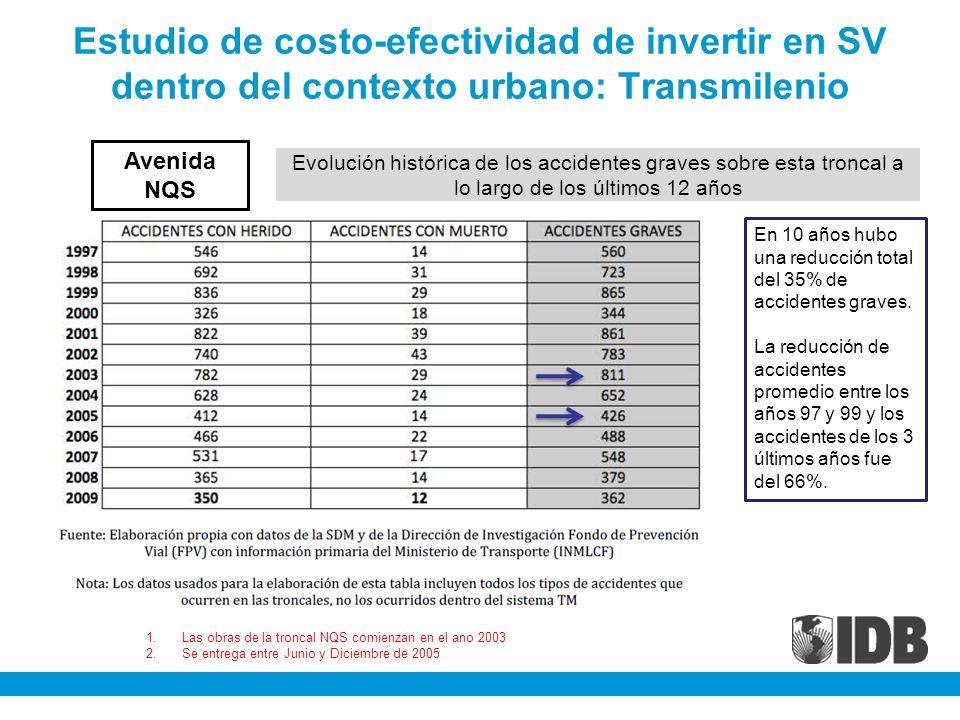 Estudio de costo-efectividad de invertir en SV dentro del contexto urbano: Transmilenio