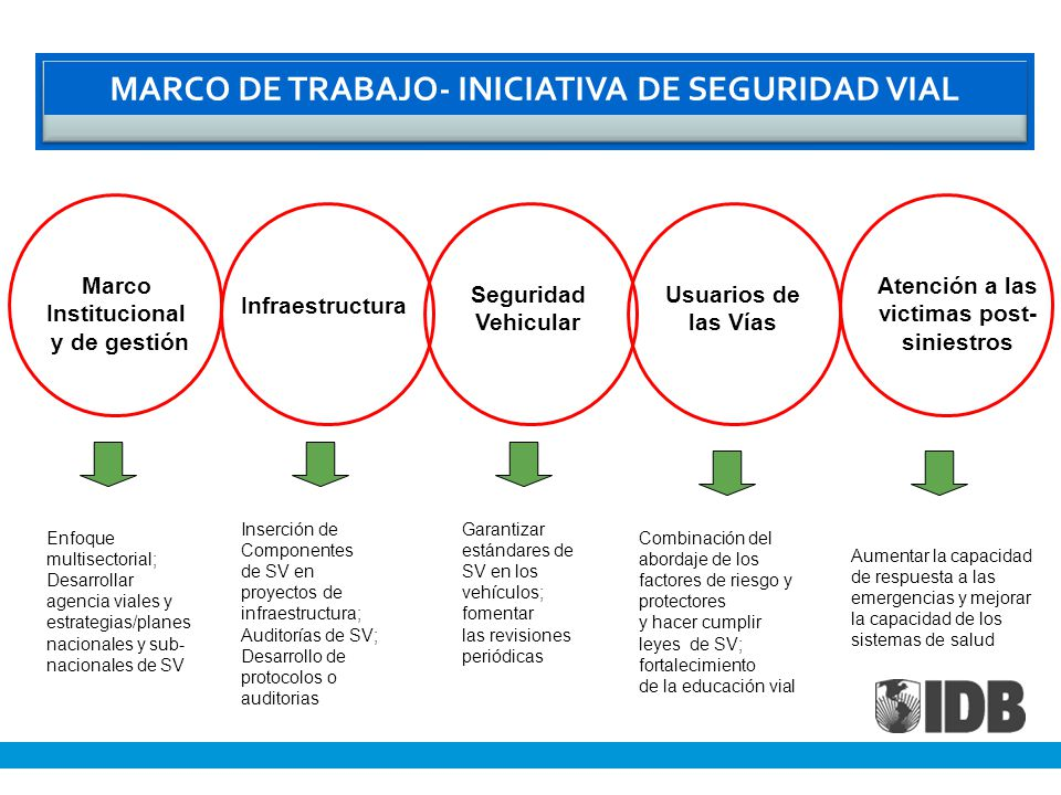 MARCO DE TRABAJO- INICIATIVA DE SEGURIDAD VIAL