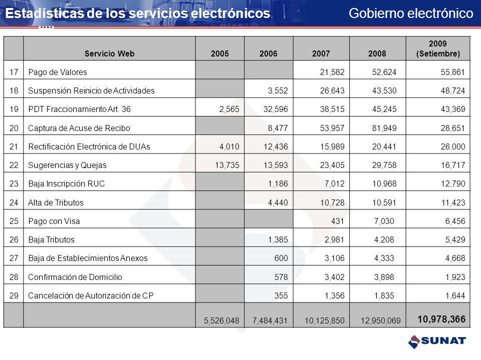 Estadísticas de los servicios electrónicos