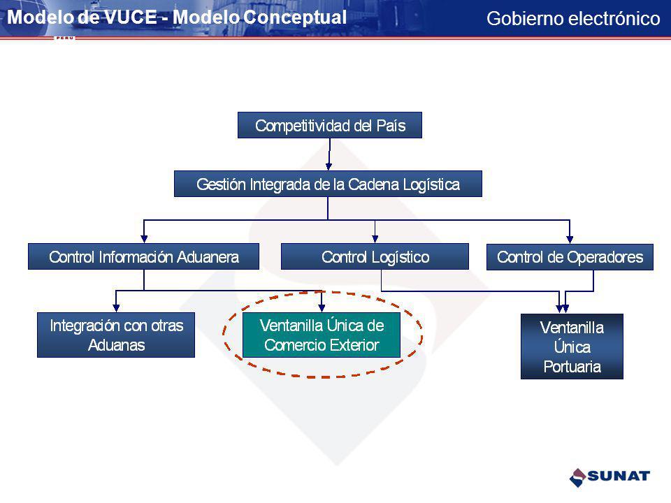 Modelo de VUCE - Modelo Conceptual