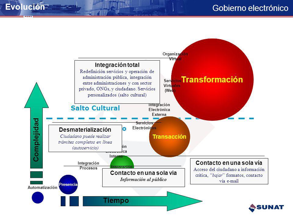 Evolución Transformación Complejidad Tiempo Salto Cultural