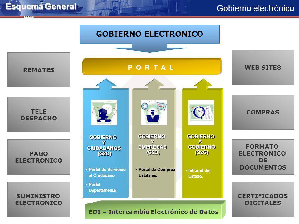 EDI – Intercambio Electrónico de Datos