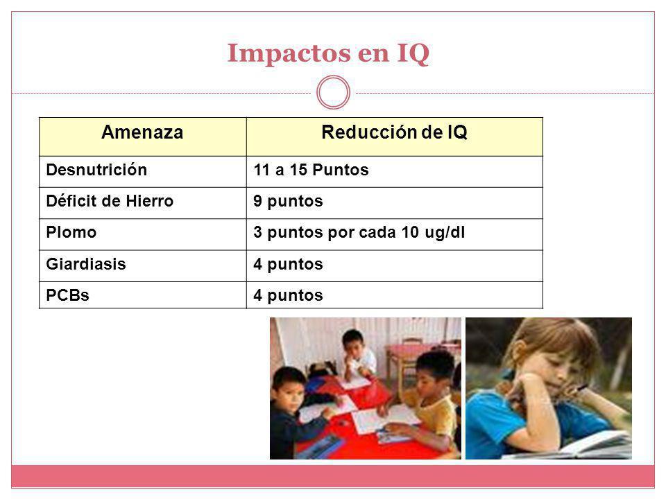 Impactos en IQ Amenaza Reducción de IQ Desnutrición 11 a 15 Puntos