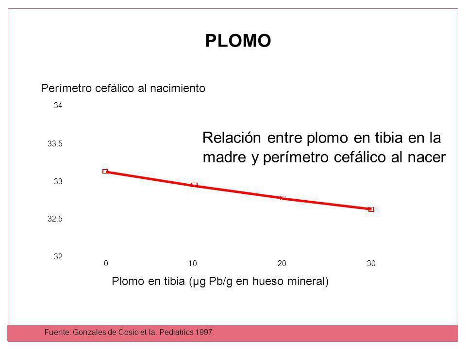 PLOMO Relación entre plomo en tibia en la