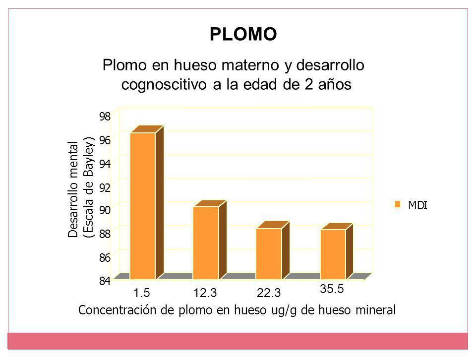PLOMO Plomo en hueso materno y desarrollo