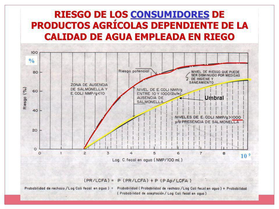 RIESGO DE LOS CONSUMIDORES DE PRODUCTOS AGRÍCOLAS DEPENDIENTE DE LA CALIDAD DE AGUA EMPLEADA EN RIEGO