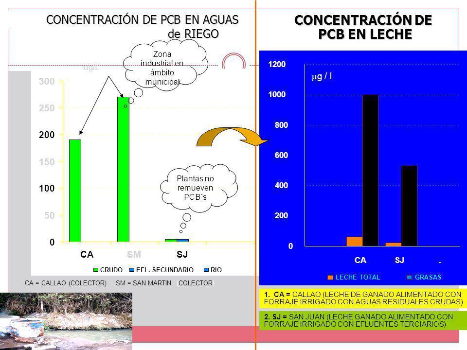 CONCENTRACIÓN DE PCB EN AGUAS de RIEGO