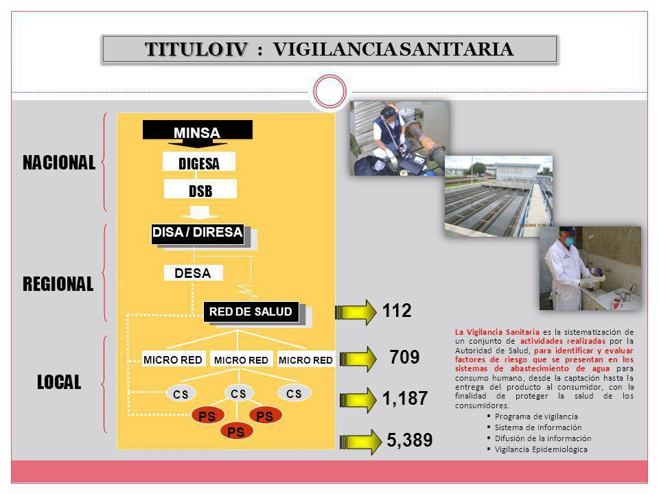 TITULO IV : VIGILANCIA SANITARIA