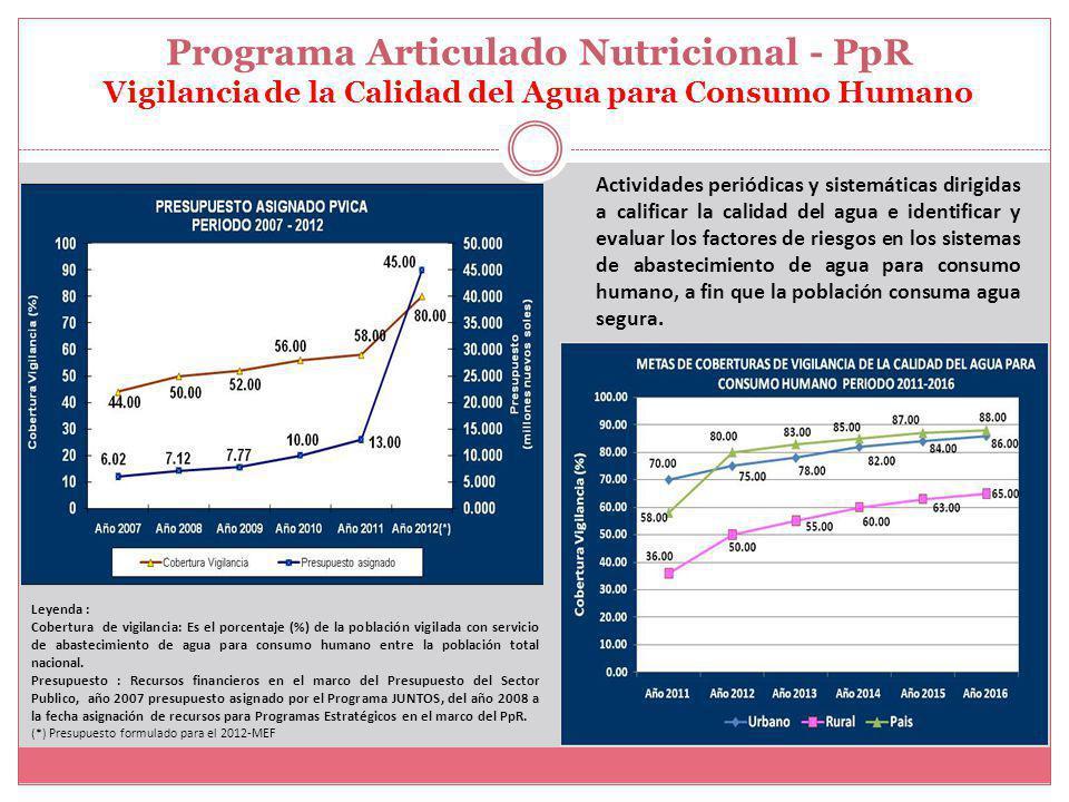Programa Articulado Nutricional - PpR Vigilancia de la Calidad del Agua para Consumo Humano