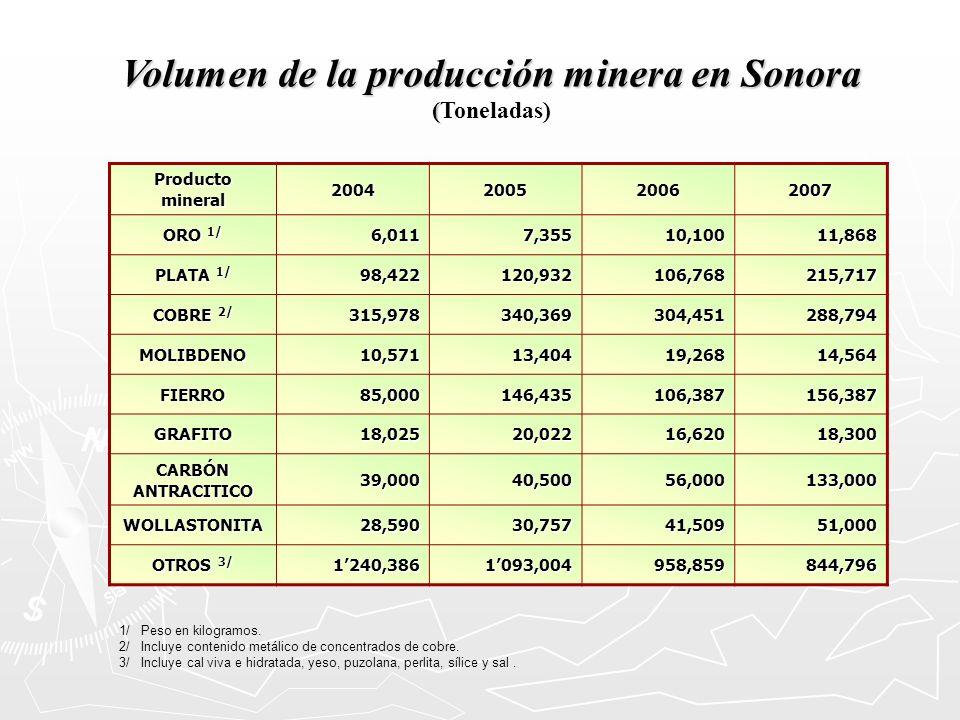 Volumen de la producción minera en Sonora