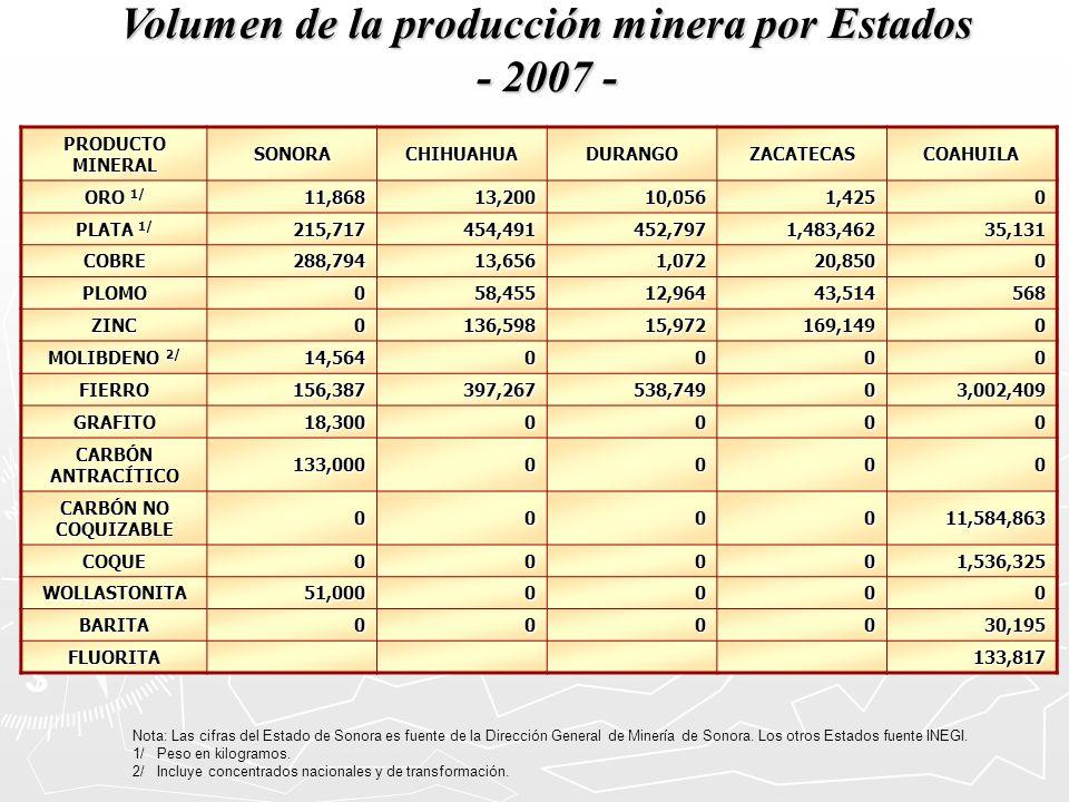 Volumen de la producción minera por Estados