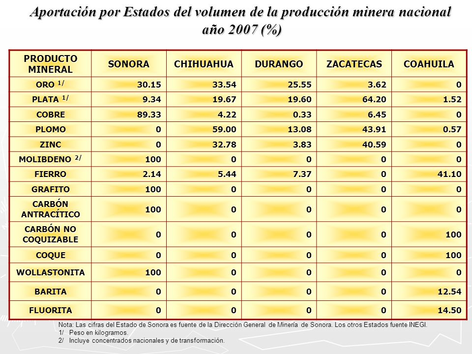 Aportación por Estados del volumen de la producción minera nacional