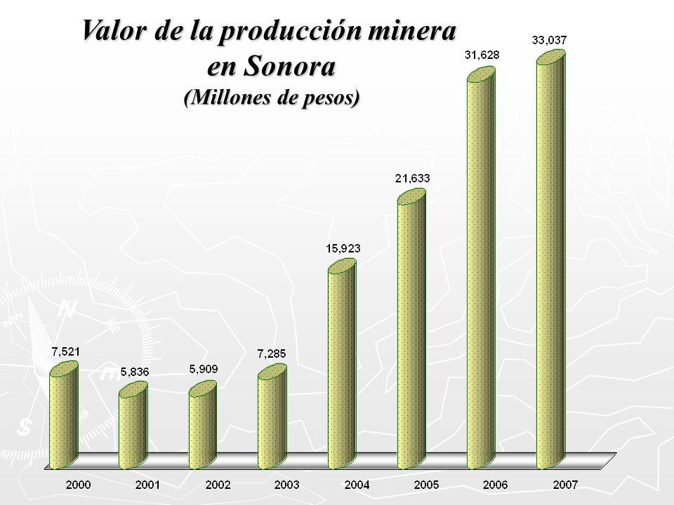 Valor de la producción minera
