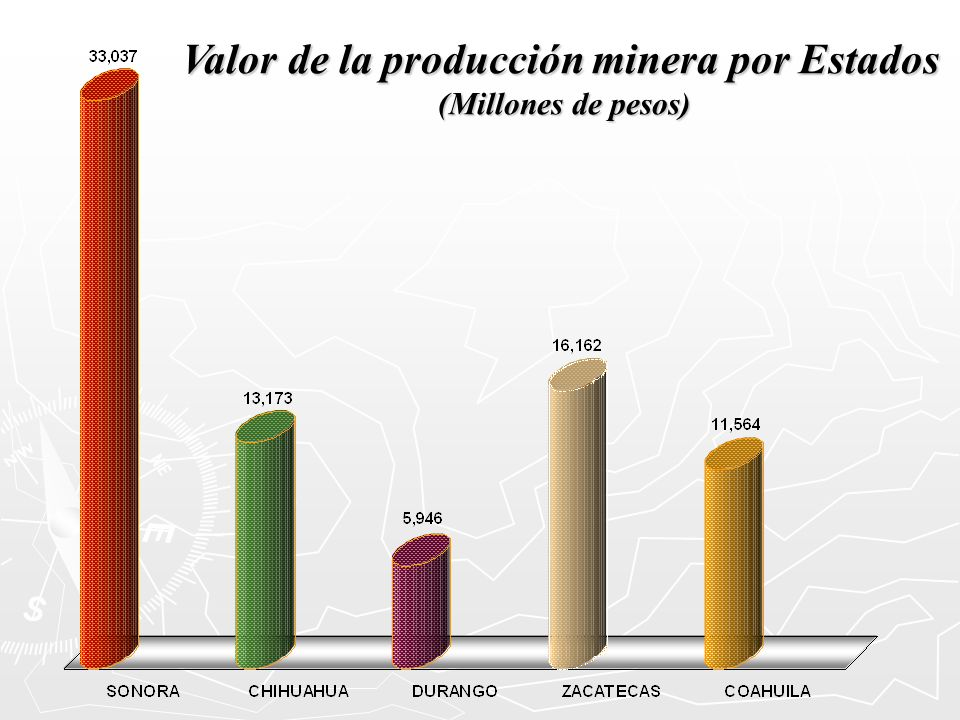 Valor de la producción minera por Estados