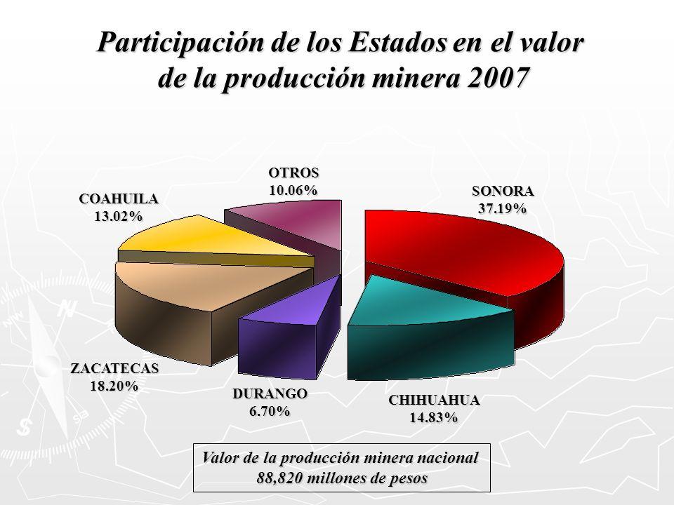 Participación de los Estados en el valor de la producción minera 2007