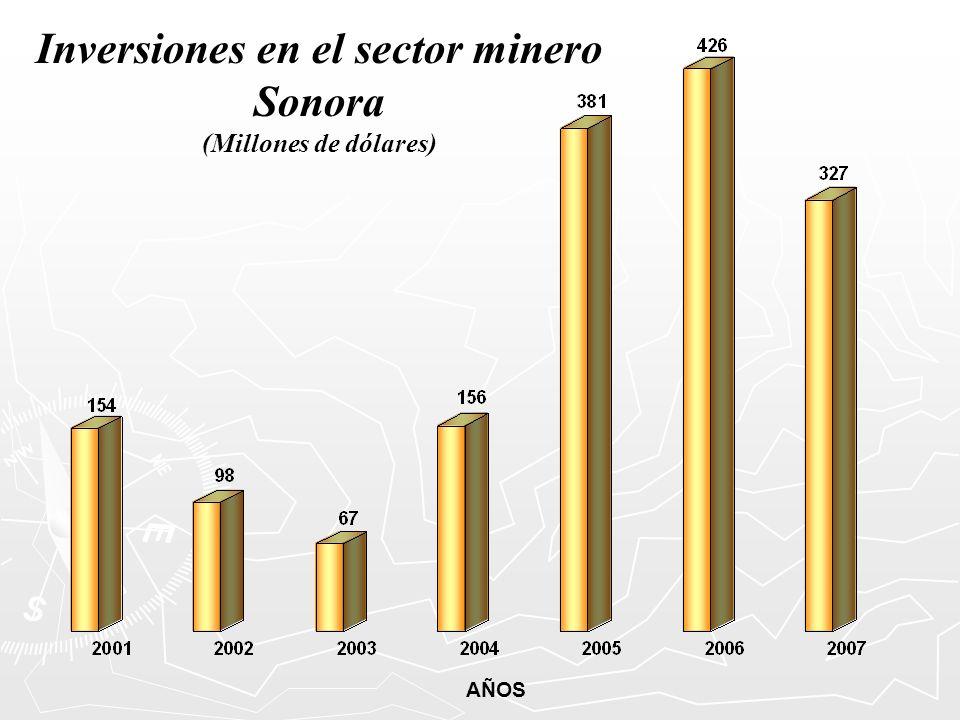 Inversiones en el sector minero