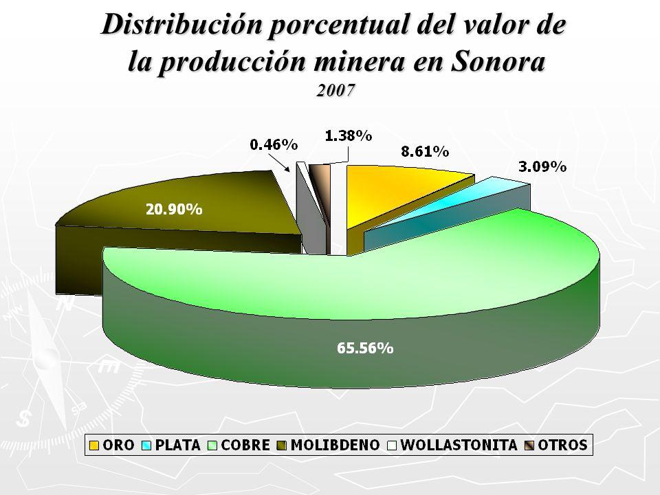 Distribución porcentual del valor de la producción minera en Sonora