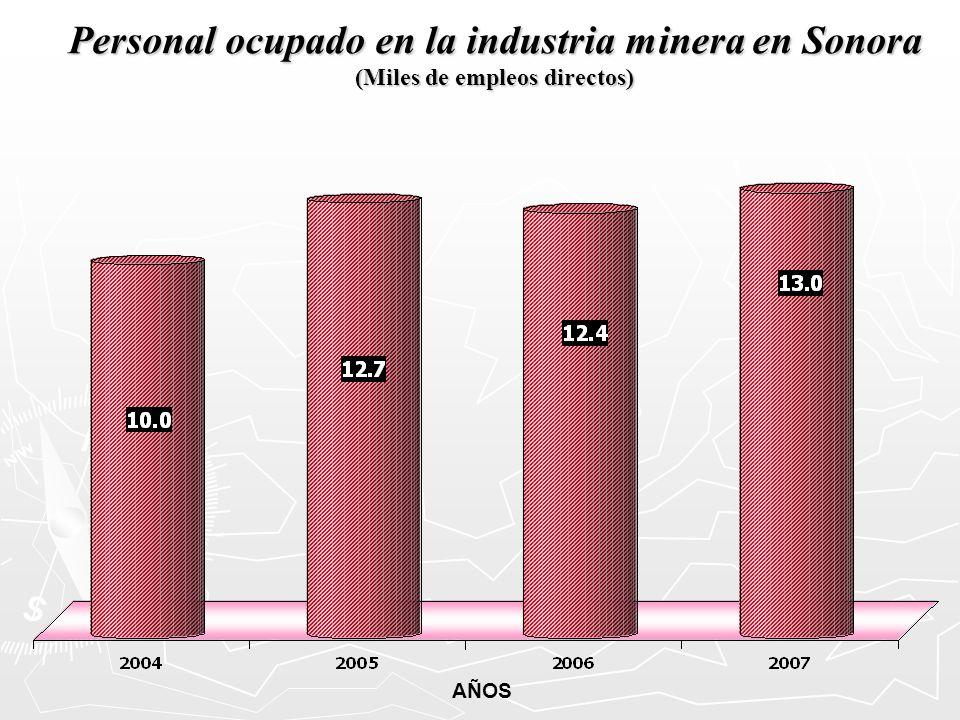Personal ocupado en la industria minera en Sonora