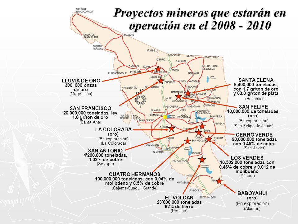 Proyectos mineros que estarán en operación en el 2008 - 2010