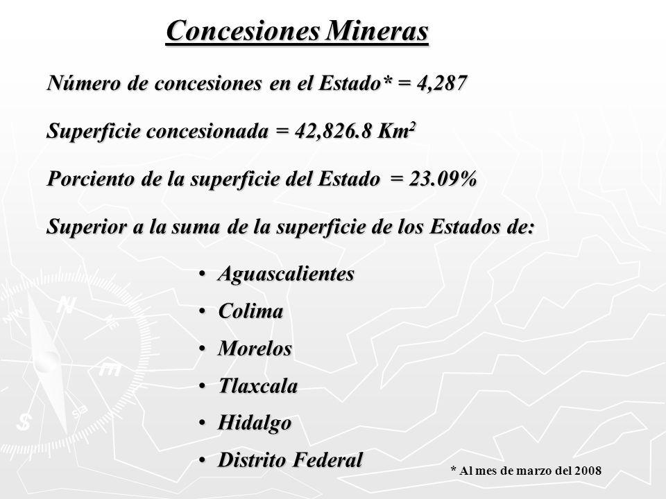 Concesiones Mineras Número de concesiones en el Estado* = 4,287