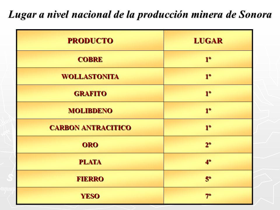Lugar a nivel nacional de la producción minera de Sonora