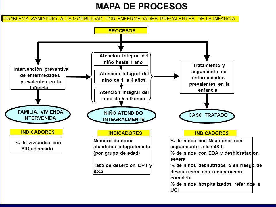 MAPA DE PROCESOS PROBLEMA SANIATRIO: ALTA MORBILIDAD POR ENFERMEDADES PREVALENTES DE LA INFANCIA. PROCESOS.
