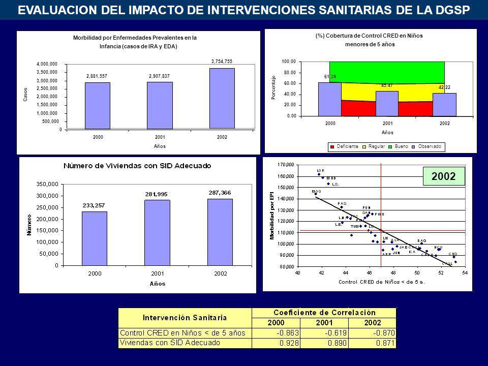 2002 (%) Cobertura de Control CRED en Niños