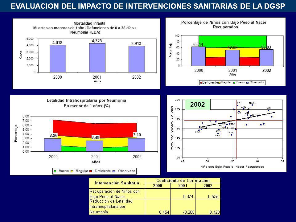 Mortalidad Infantil Muertes en menores de 1año (Defunciones de 0 a 28 días + Neumonía +EDA) 4,018.